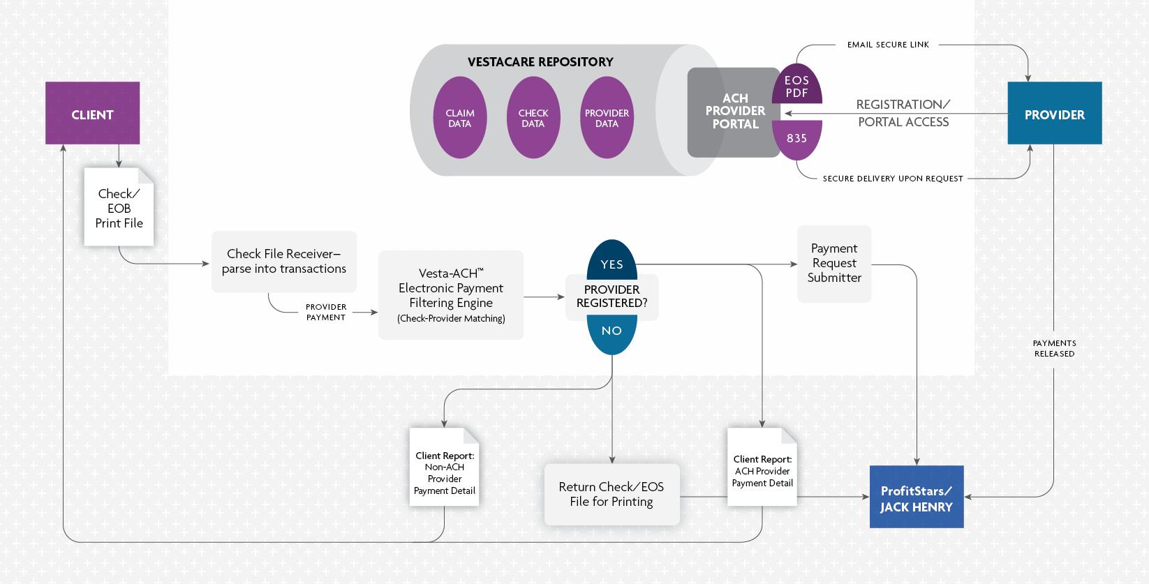 VestaCare_ACH_diagram